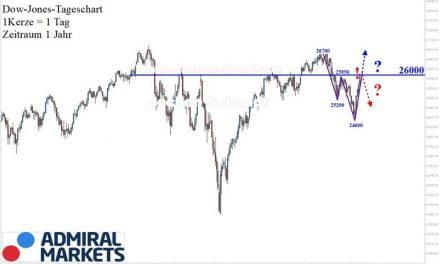 Dow Jones: Trendlos!