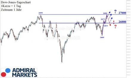 Dow Jones: Im neuen Aufwärtstrend zum Allzeithoch!