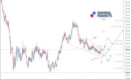 EURUSD Analyse: Zinspolitische Entscheidungen als Kurstreiber?