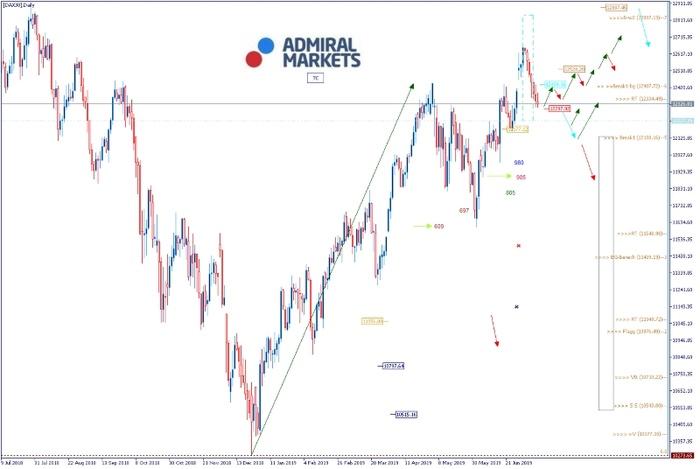 DAX: Dow auf Allzeithoch, und der DAX…