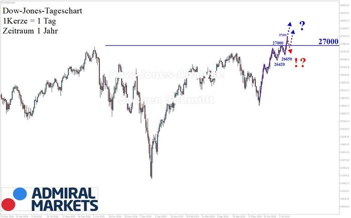 Dow Jones: Neue Rekordhöhe!