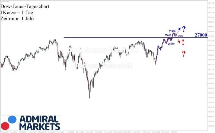 Dow Jones: Immer noch intakter Aufwärtstrend!