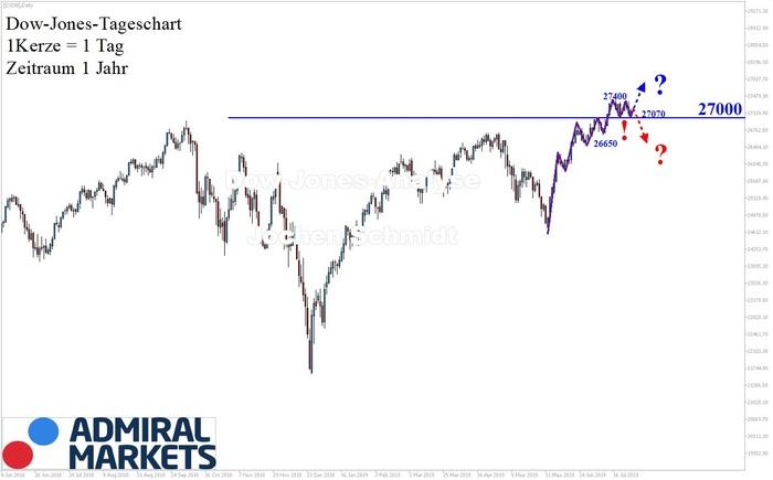 Dow Jones: Korrekturphase!