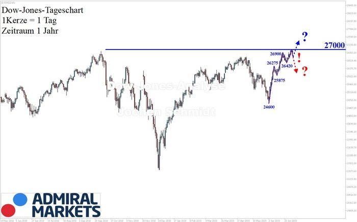 Dow Jones: 27.000 Punkte!