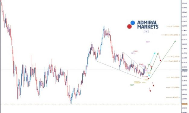 EURUSD Analyse: FED bereitet Zinssenkung vor