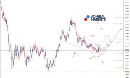 EURUSD Analyse: Anleger erwarten Zinssenkung