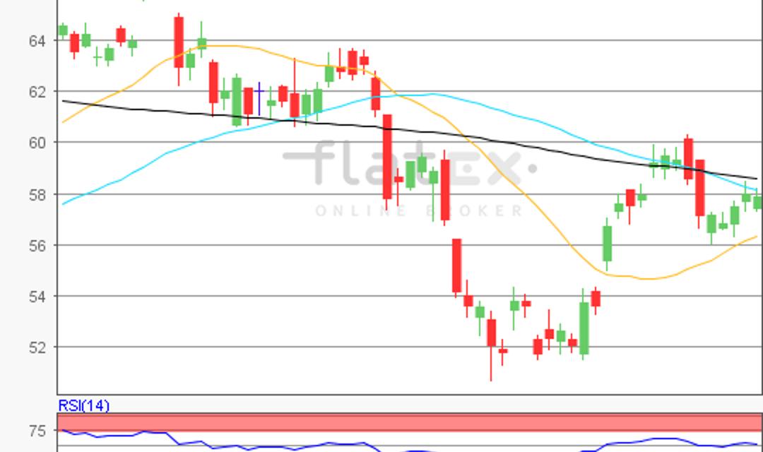 flatex Morning-news Öl (WTI)