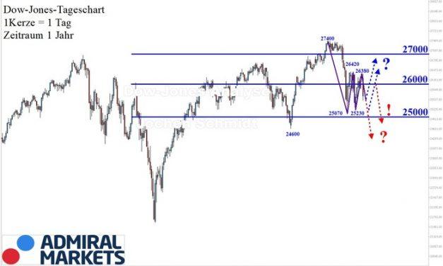 Dow Jones Analyse: Erratisch, höchst volatil und uneinheitlich!