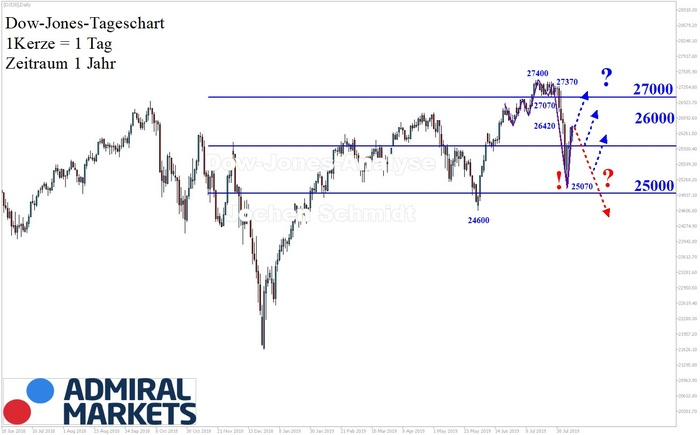 Dow Jones: Unklar!