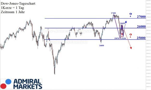 Dow Jones Analyse: Findungsphase bei hoher Volatilität!