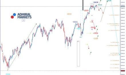 DAX Analyse: Die Box zwischen 13.100 und 13.300