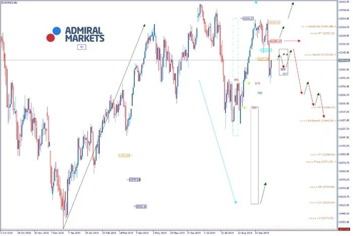 DAX Analyse: Rücksetzer bis 11.800