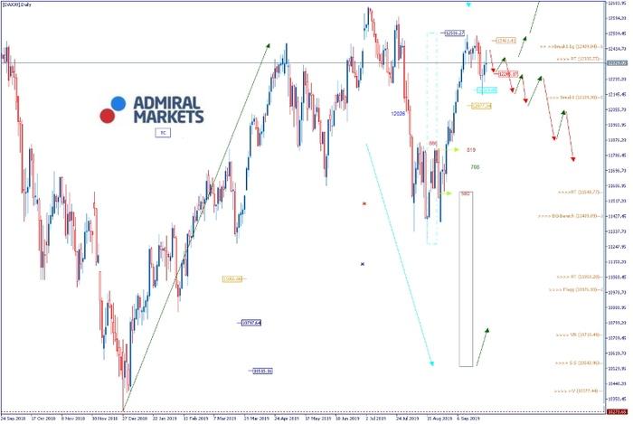 DAX Analyse: Kein weiterkommen