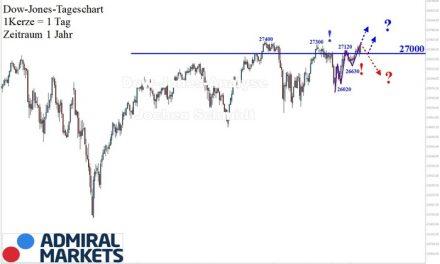 Dow Jones Analyse: Bilderbuch Trendfortsetzung!