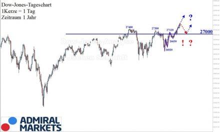 Dow Jones Analyse: Neue Rekordmarken!