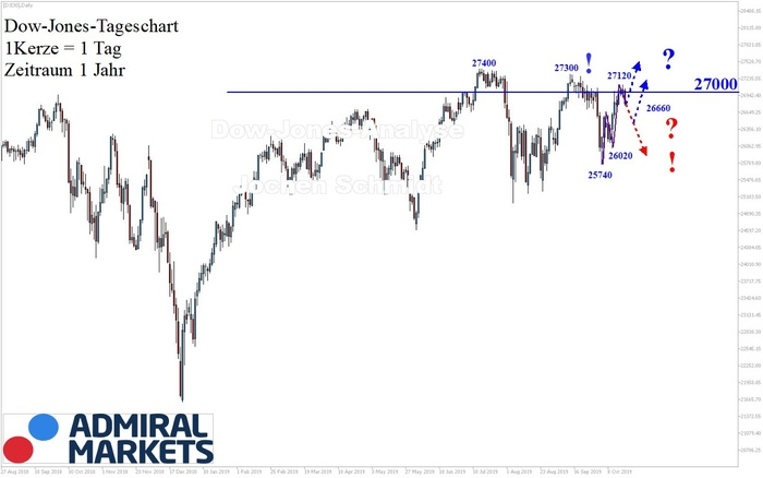 Dow Jones Analyse: Gesunder Aufbau!