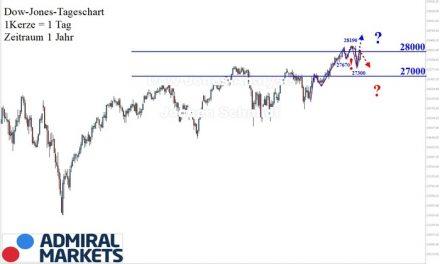 Dow Jones Analyse: Trendlos oder doch nicht?