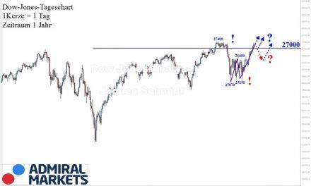 Dow Jones Analyse: Ausgedehnter Anstieg!