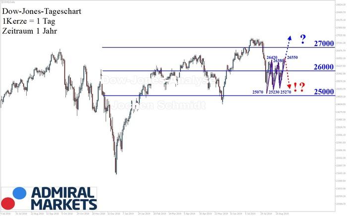 Dow Jones Analyse: Ein neuer Aufwärtstrend?