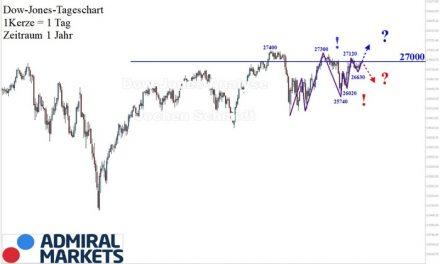 Dow Jones Analyse: Entlang der 27.000!