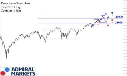 Dow Jones Analyse: Interessante Korrekturphase!