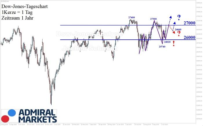 Dow Jones Analyse: Das könnte was werden!