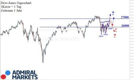 Dow Jones Analyse: Stabiler Aufwärtstrend!