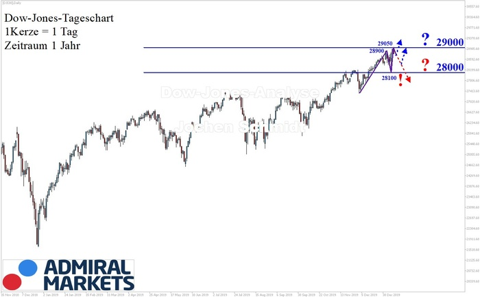 Dow Jones Analyse: 29000 Punkte!