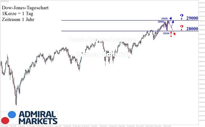 Dow Jones Analyse: 29000 Punkte!