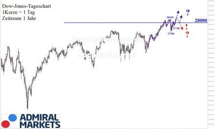 Dow Jones Analyse: Wieder im Aufwärtstrend!