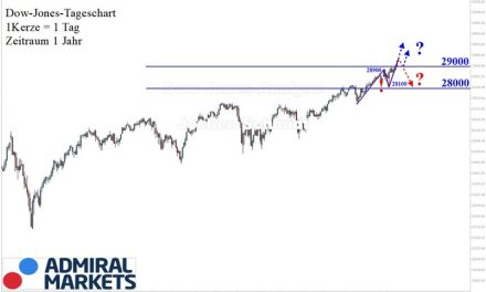 Dow Jones Analyse: Ein weiterer Höchststand!