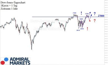 Dow Jones Analyse: Korrekturhandel