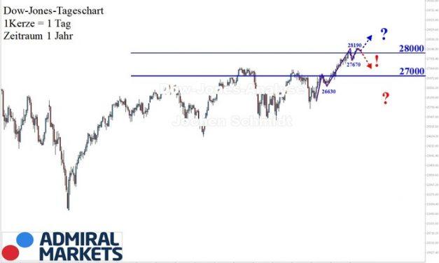 Dow Jones Analyse: Bewegung & Korrektur!