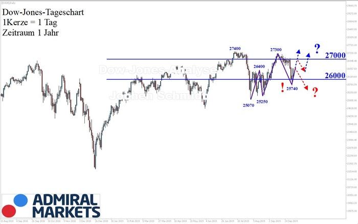 Dow Jones Analyse: Obacht!