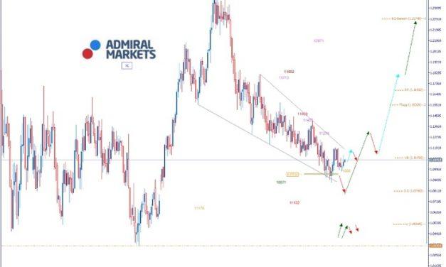 EURUSD Analyse: Übergeordnetes Anlaufziel 1,1150
