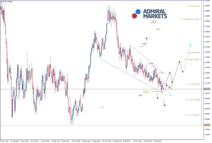EURUSD Analyse: Angst vor der Rezession