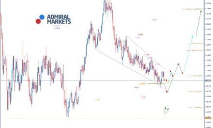 EURUSD Analyse: Unsicherheit an den Märkten