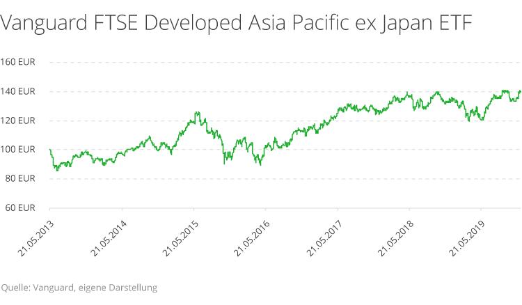 Diese Rendite erzielen Sie mit ETFs in Asien