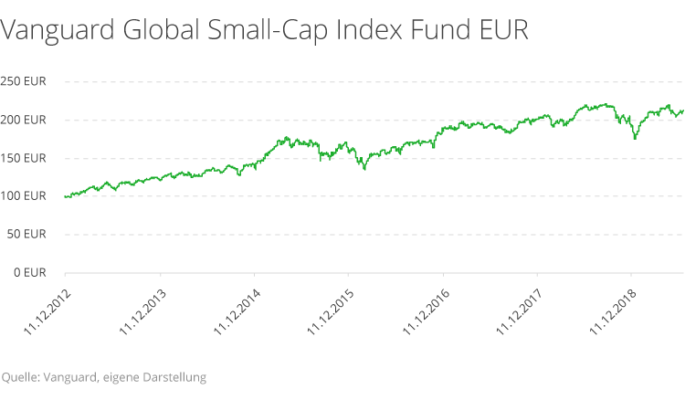Diese Rendite erzielen Sie mit Indexfonds und Small Caps
