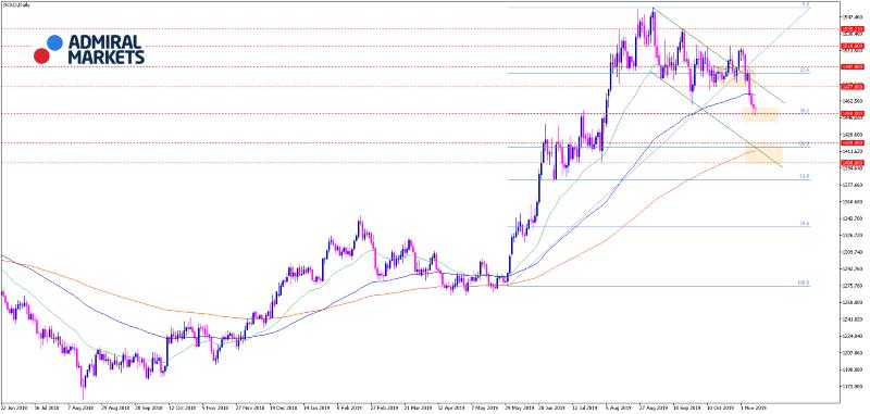 Gold Analyse: Ausverkauf nach False-Breakout