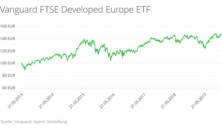 Diese Rendite erzielen Sie mit ETFs in Europa