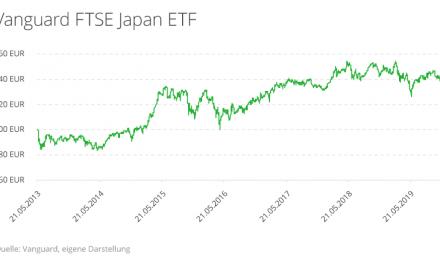 Diese Rendite erzielen Sie mit ETFs in Japan