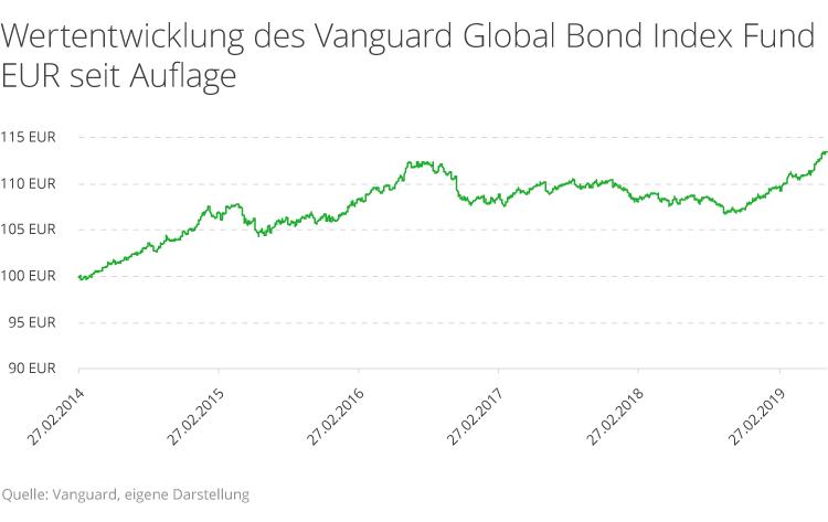 Diese Rendite erzielen Sie mit ETFs in globale Anleihen