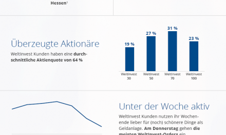 10 Fakten über ETF-Anleger in einer Infografik
