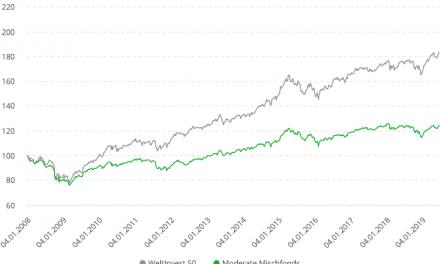 Ca. 60 % Renditevorteil von WeltInvest mit ausgeglichener Aktienquote