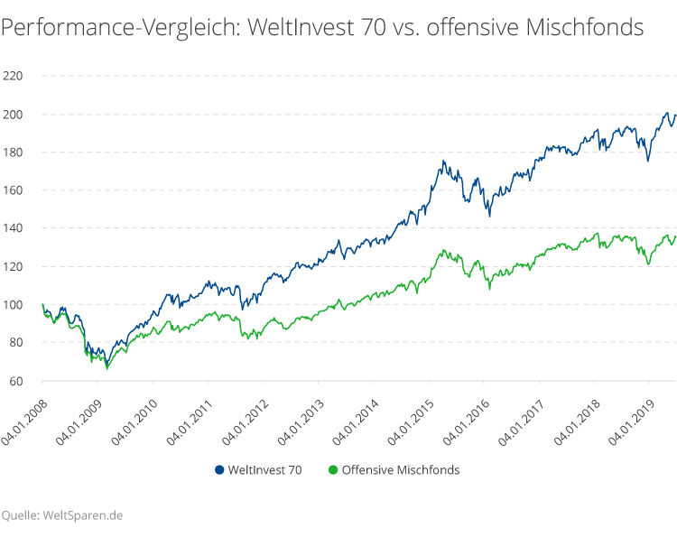 Ca. 60 % Renditevorteil von WeltInvest mit hoher Aktienquote