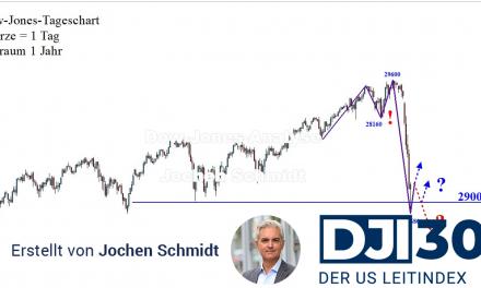 Dow Jones: Massiver, abrupter Trendbruch