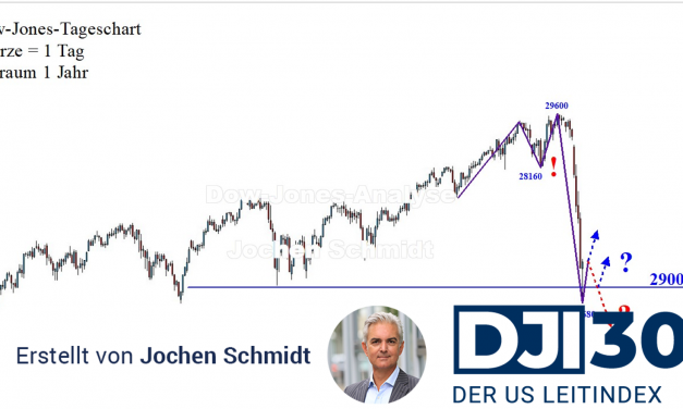 Dow Jones: Massiver, abrupter Trendbruch