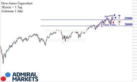 Dow Jones Analyse: Und nochmal ein höheres Hoch!