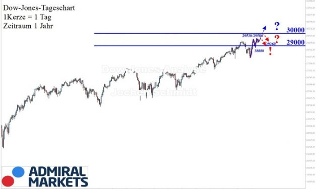 Dow Jones Analyse: Intakter Aufwärtstrend!
